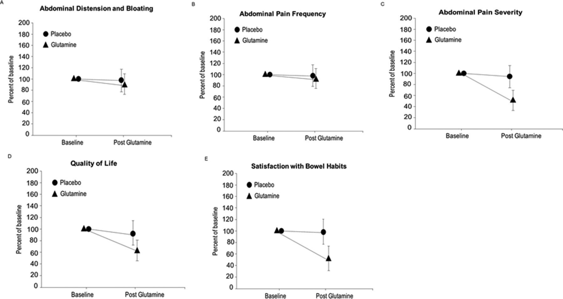 Randomised placebo-controlled trial of dietary glutamine