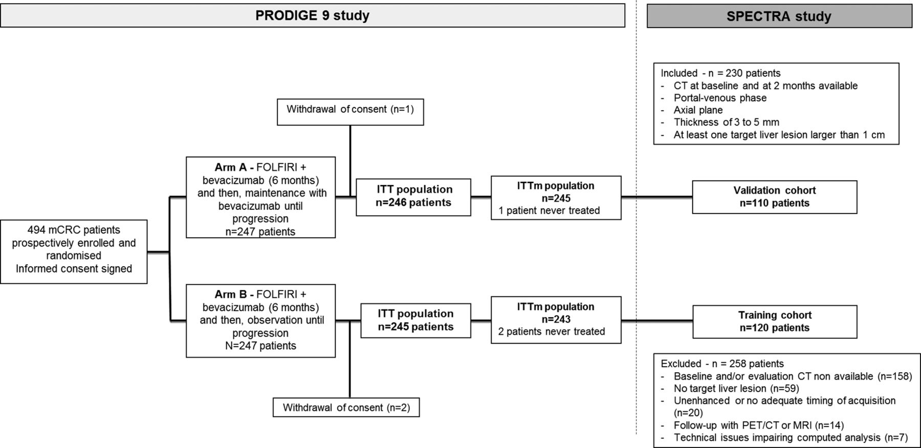 Early Evaluation Using A Radiomic Signature Of Unresectable Hepatic Metastases To Predict Outcome In Patients With Colorectal Cancer Treated With Folfiri And Bevacizumab Gut