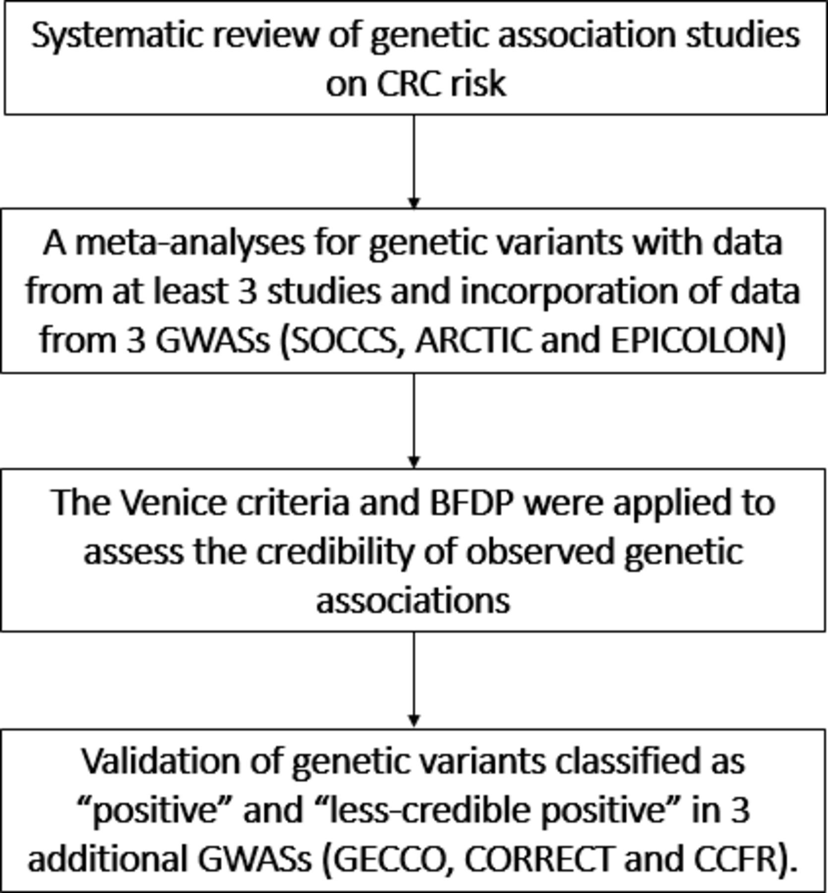 Systematic Meta Analyses Field Synopsis And Global Assessment Of The Evidence Of Genetic Association Studies In Colorectal Cancer Gut
