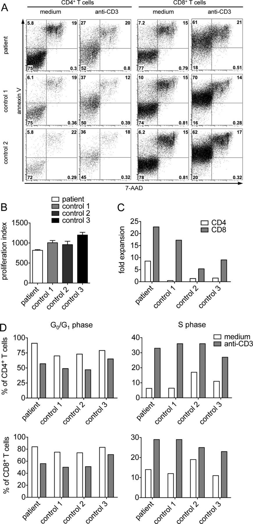 XIAP variants in male Crohn's disease   Gut