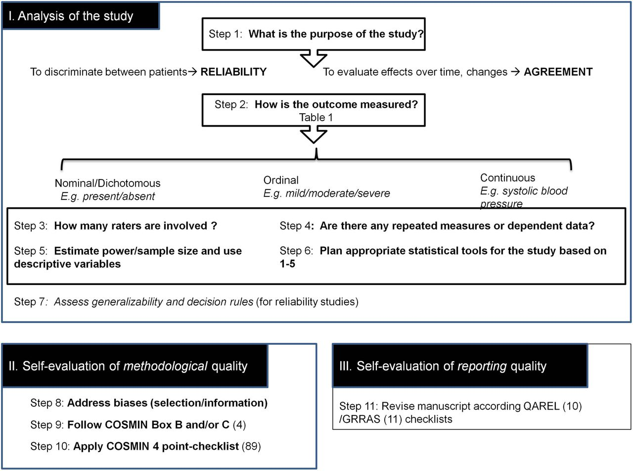 Reliability and agreement studies: a guide for clinical