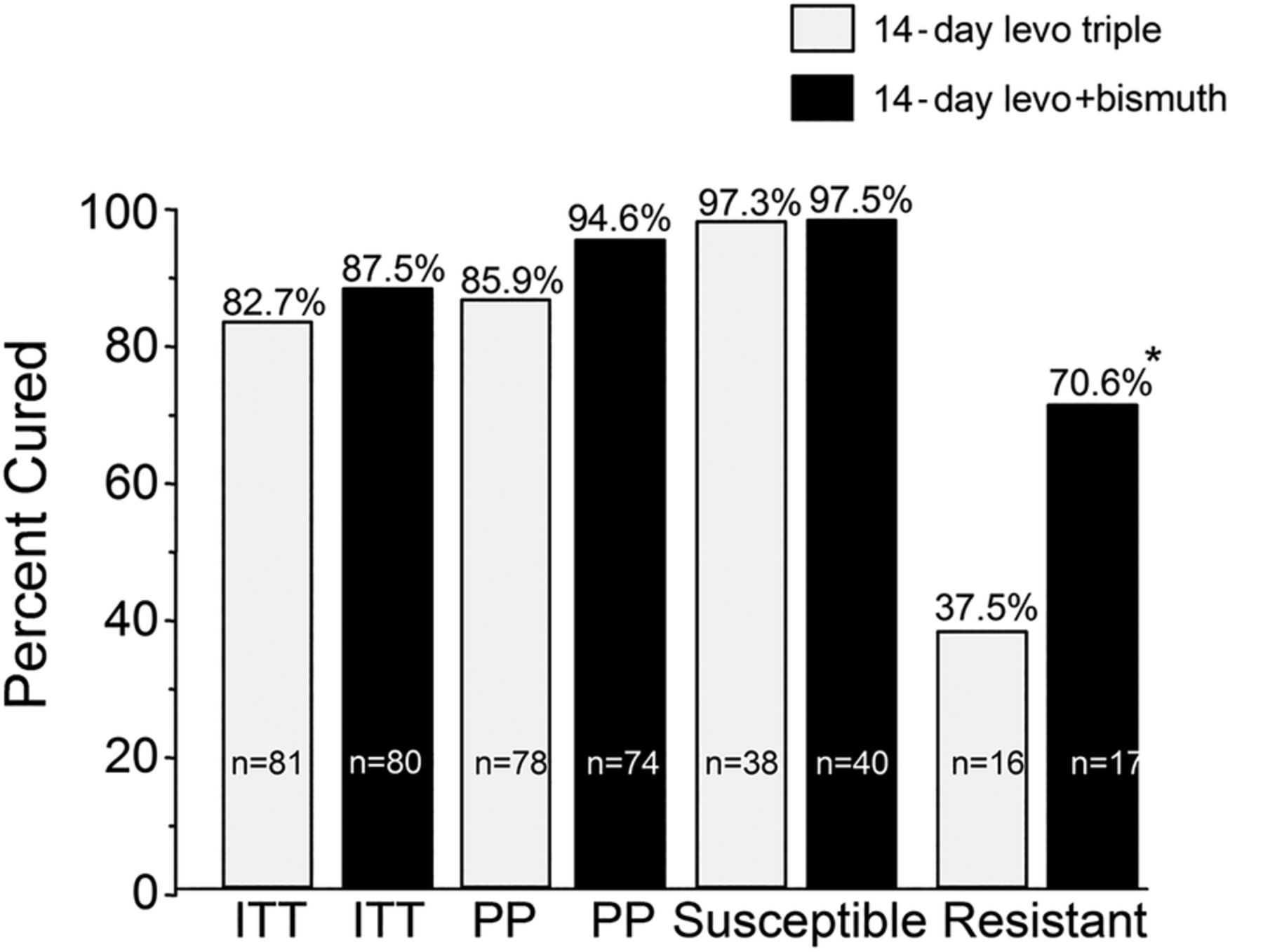 Role of bismuth in improving Helicobacter pylori eradication