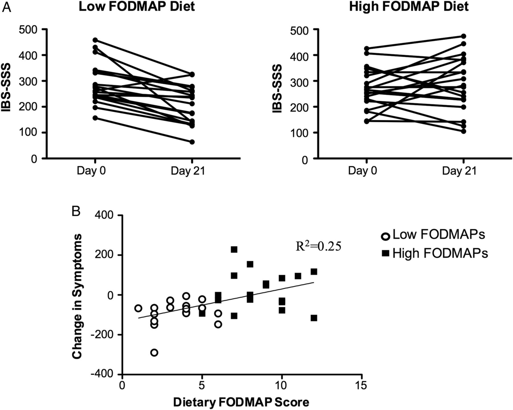 Fodmaps alter symptoms and the metabolome of patients with ibs a download figure publicscrutiny Images