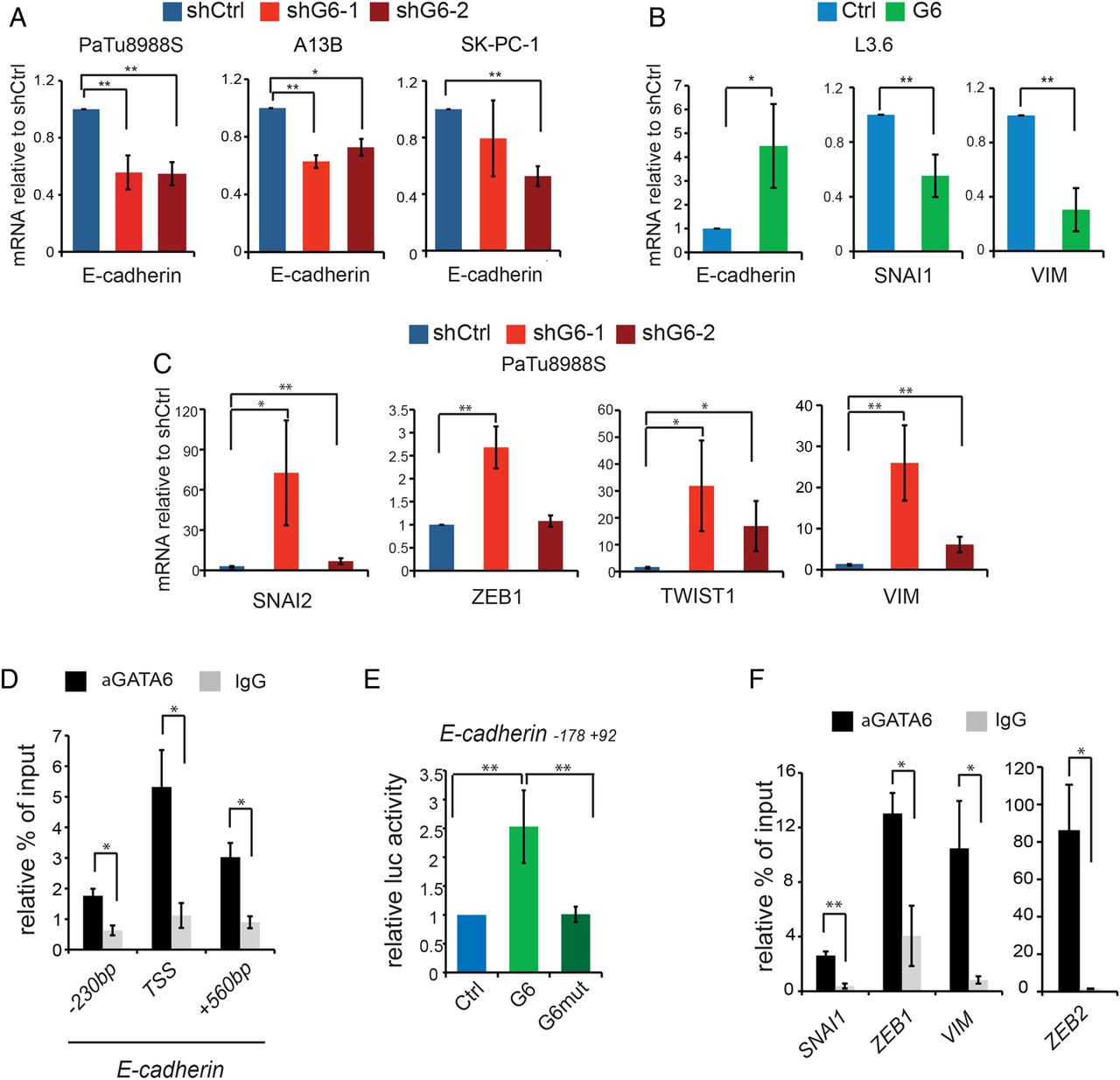 Gata6 Regulates Emt And Tumour Dissemination Is A Marker Of 120 Motif Real Madrid Download Figure