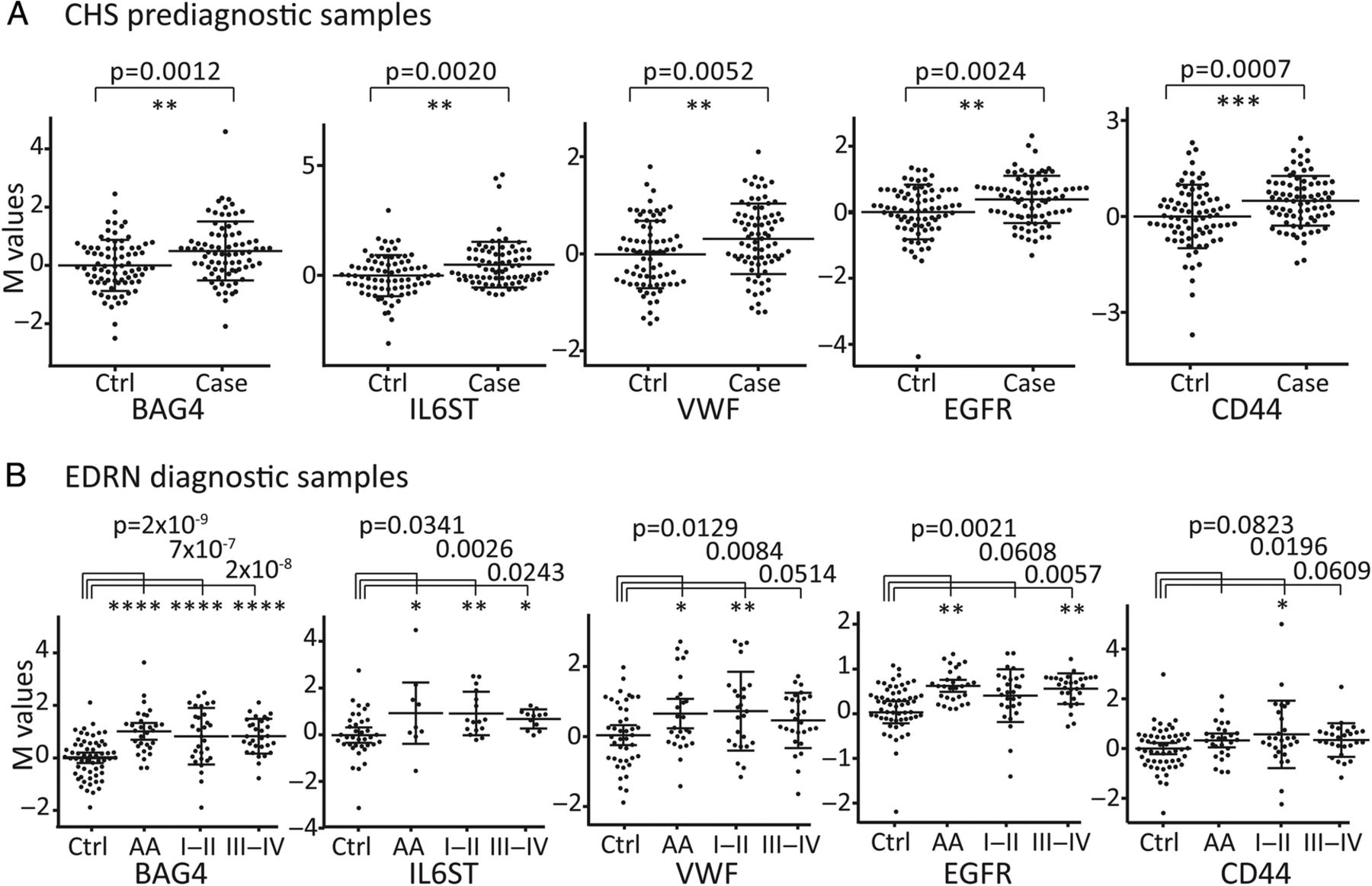 Protein and glycomic plasma markers for early detection of adenoma ... 9c42e09387