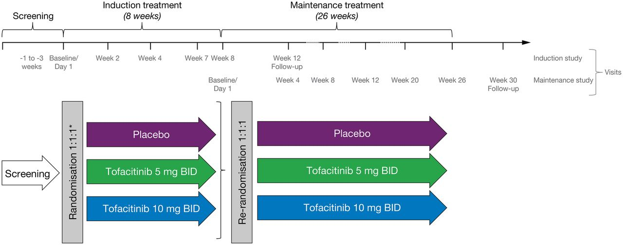 Tofacitinib For Induction And Maintenance Therapy Of Crohn
