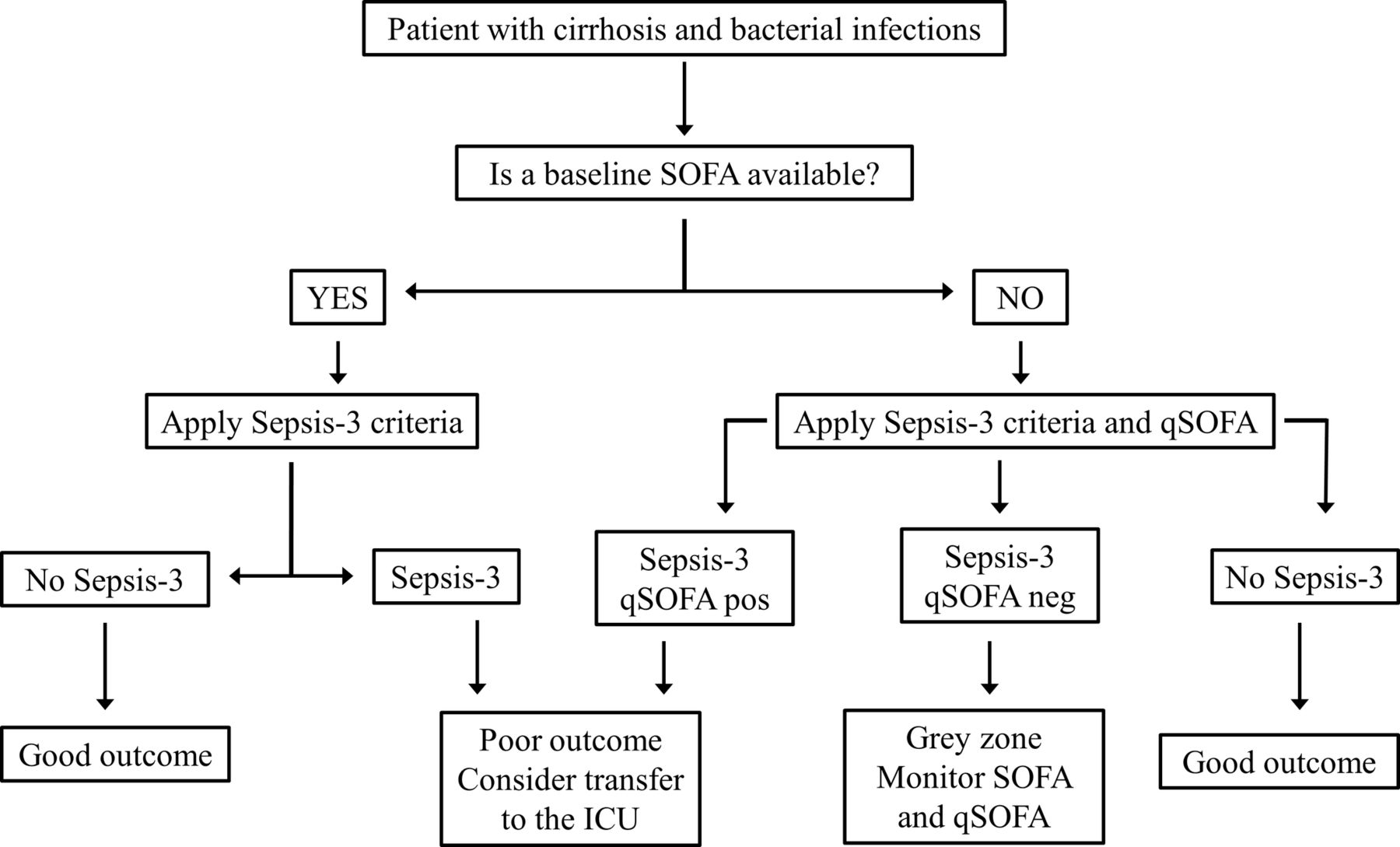 Sofa Sepsis Consensus Definitions For Sepsis And Septic  : F4large from thesofa.droogkast.com size 1800 x 1089 jpeg 106kB