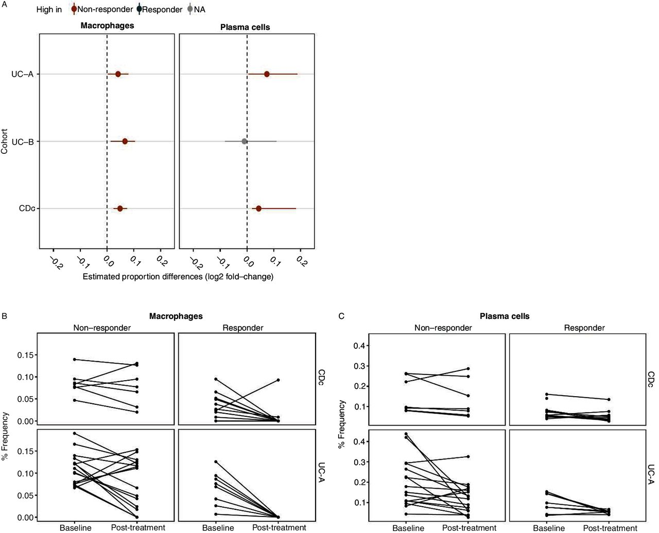 Cell-centred meta-analysis reveals baseline predictors of