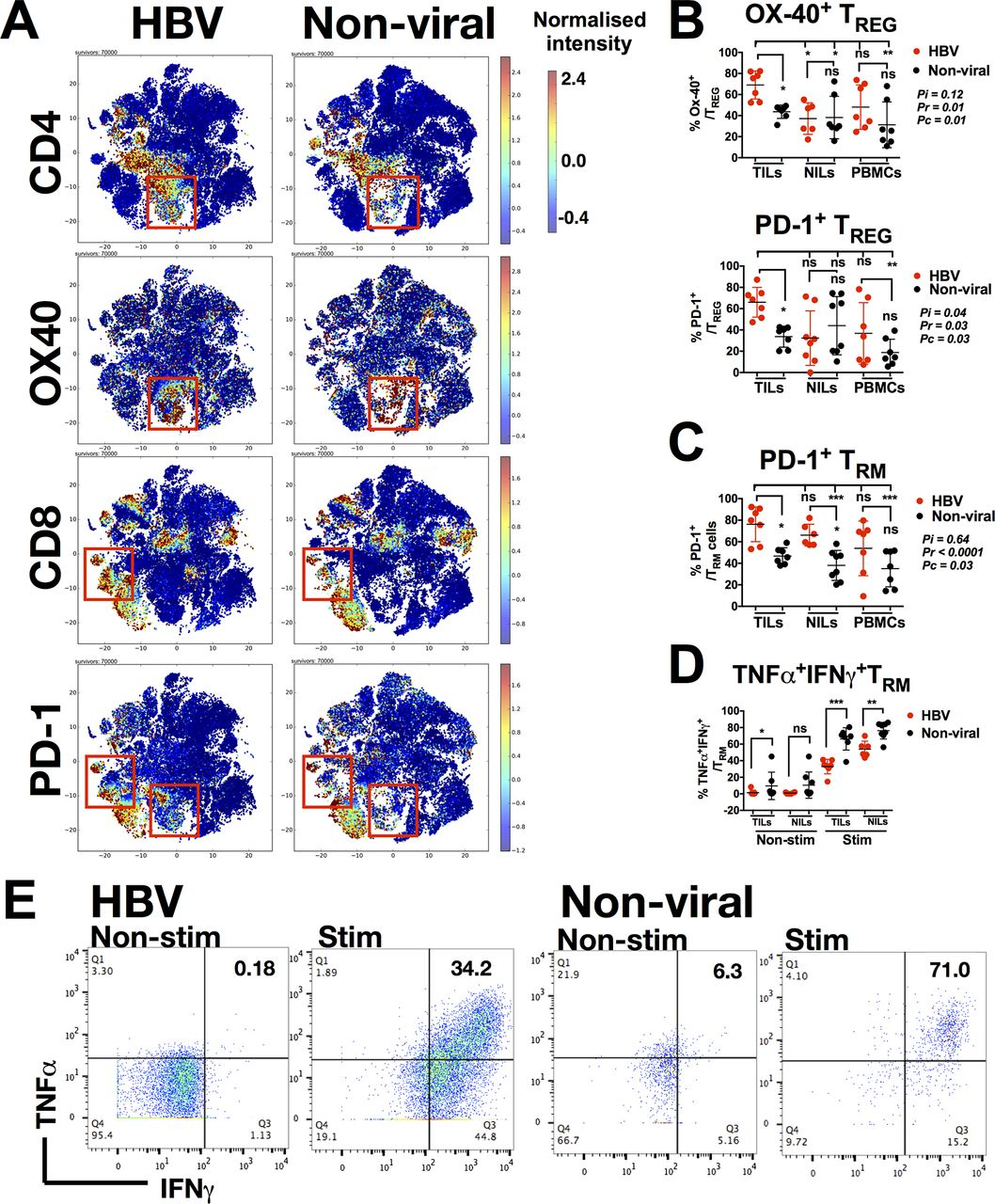 Multidimensional analyses reveal distinct immune microenvironment in