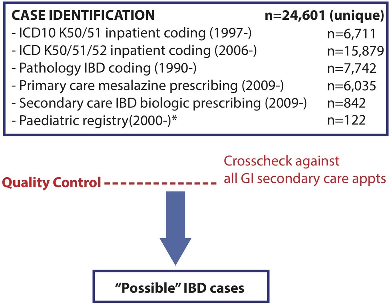 IBD prevalence in Lothian, Scotland, derived by capture–recapture